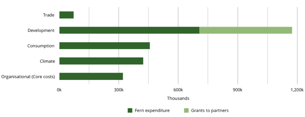 bar graph showing 2018: EXPENDITURE BY CATEGORY (split by partner)