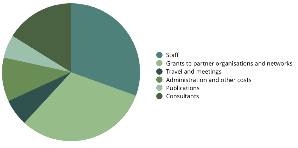 pie chart showing 2018: EXPENDITURE BY CATEGORY
